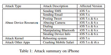 In the wrong hands, the malicious app could have release multi-device destruction