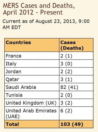 MERS Cases and Deaths (April to Present)