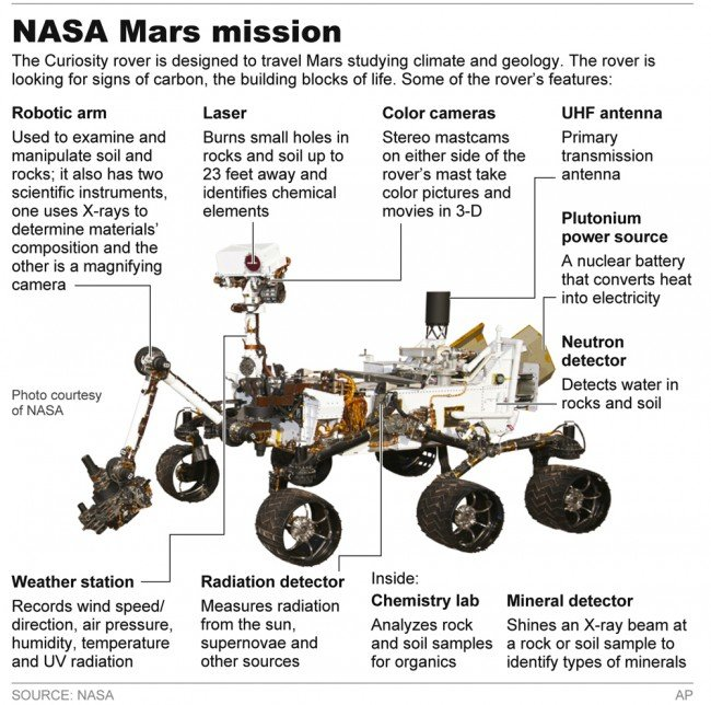 Mars Rover Array