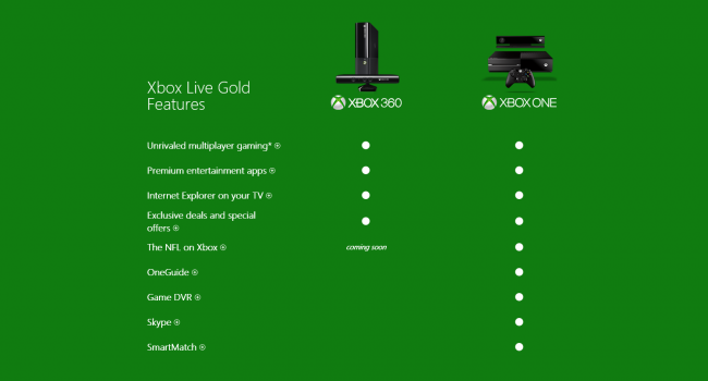 Xbox One Live Subscription for 360 and Xbox One