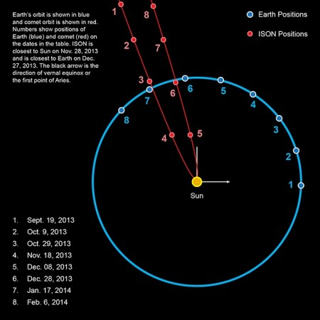 Timeline of ISON and Earth View
