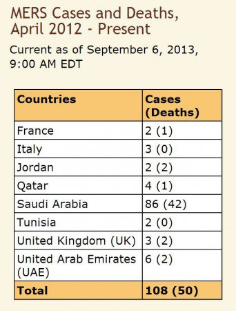 CDC Statistics on the number of MERS deaths and illnesses