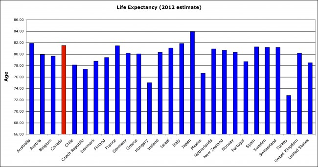 Life Expectancy is Higher in Wealthier Countries According to a Study