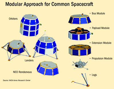 NASA LADEE Modular Design