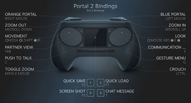 Steam Controller to support a legacy mode that enables buttons to be customized