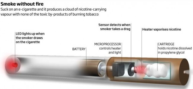 The anatomy of electronic cigarettes