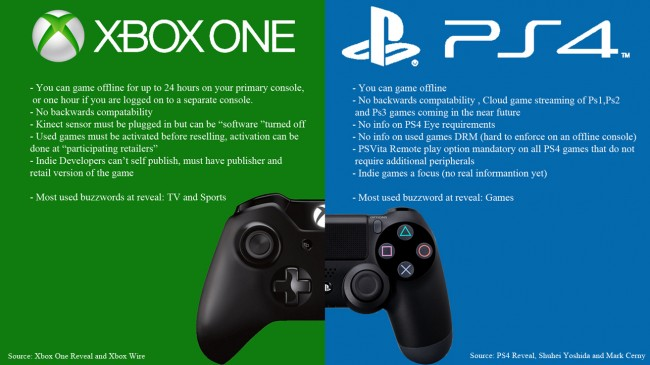 Xbox One Vs. PS4 Comparison Chart