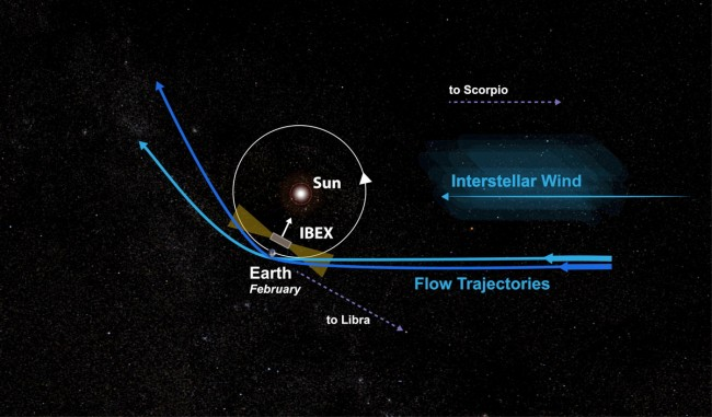 Shifting Interstellar Wind Shows Larger Implications