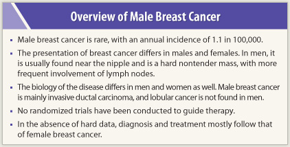 Breast Cancer in Men: Symptoms and Awareness