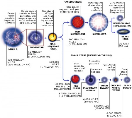 Diagram showing star evolution