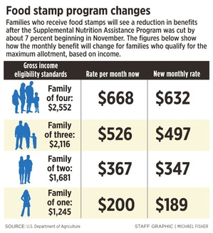 Government Shutting Down Food Stamps