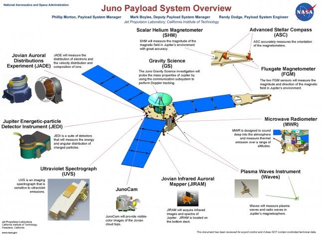 NASA's Juno Payload System