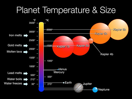 Size and temperatures of Kepler-7b and other Kepler planets