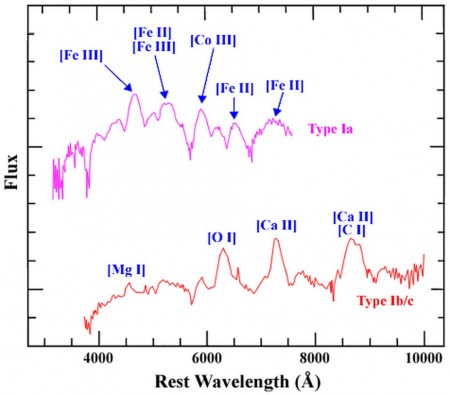 Spectra for Type Ia and Type Ib and c