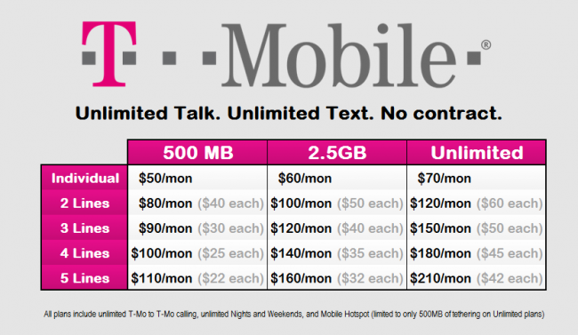 T-Mobile's rate plan pricing knocks down the competition