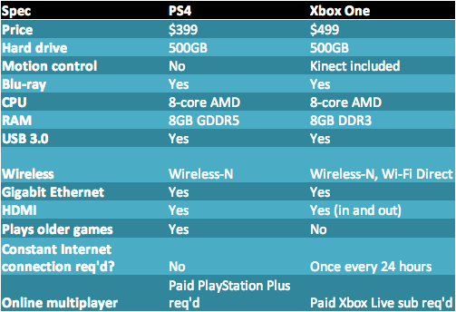 Specifics about the Xbox One and the PlayStation 4