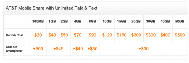AT&T's Mobile Share plans take over traditional plans.