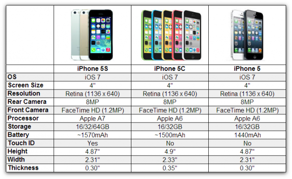 iphone 5s vs 5c specs iphone 5c price drops by 50 for best buy wal mart 17516