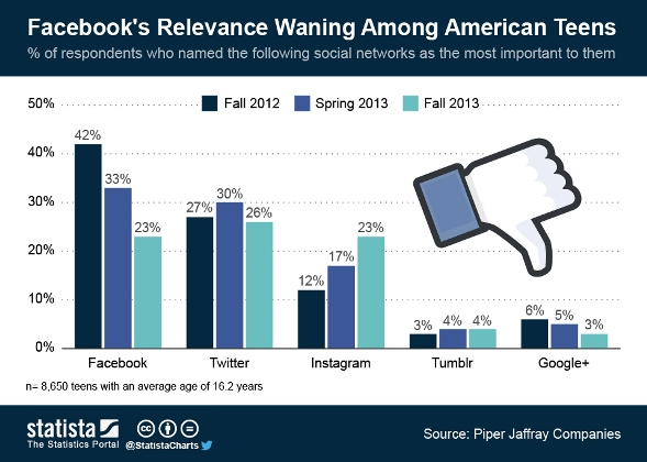 FB remains a powerhouse, but interest is waning from teens and other platforms are gaining