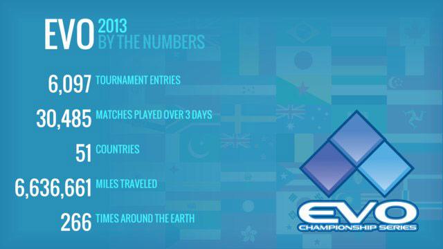 EVO 2013