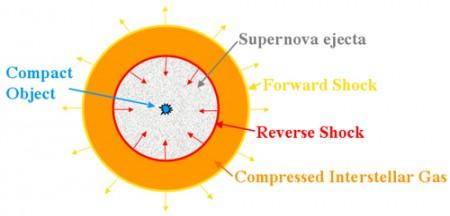 Forward and reverse shocks diagram