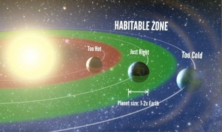 Habitable zone of Sol in Mily Way Galaxy