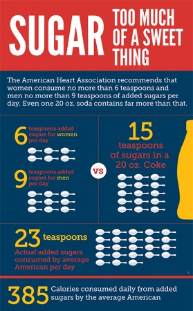 Trans Fat Banned Is Sugar Next?