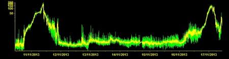 Tremor signal from ESLN station, INGV Catania