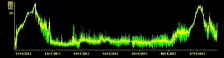 Updated amplitude for tremor of Mount Etna