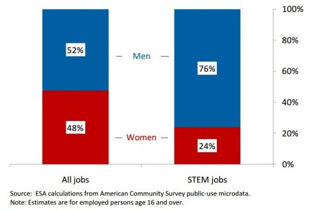 Gender shares of total and STEM jobs for 2009