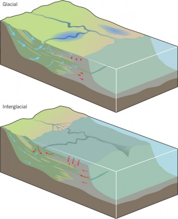 Glacial and interglacial aquifers