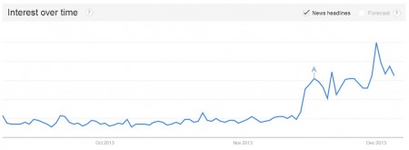 Interest in Fallout 4 over time