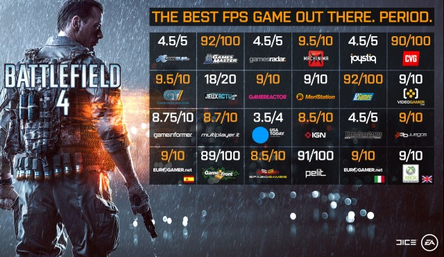 Battlefield 4 review stats