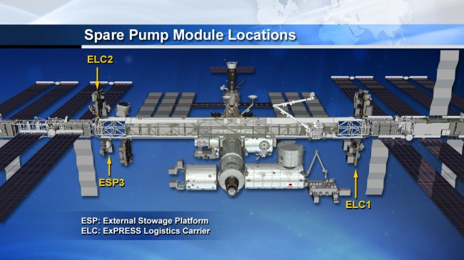 Spare pump locations aboard ISS space station