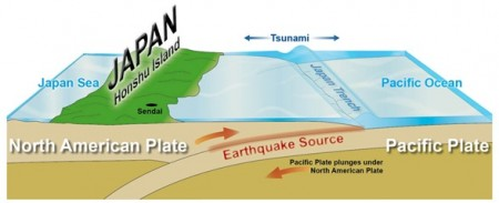 Subduction event causes earthquake and tsunami