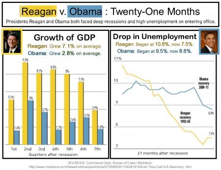 reagan-v-obama-21-months