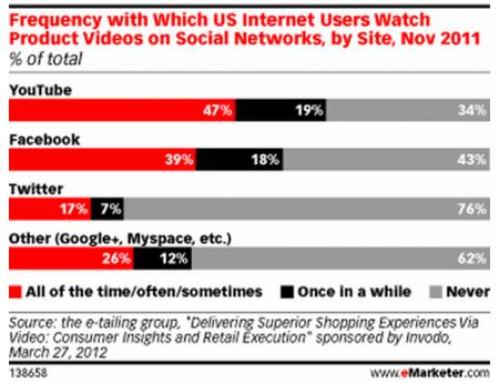 Digital brand advertising is good business for Google