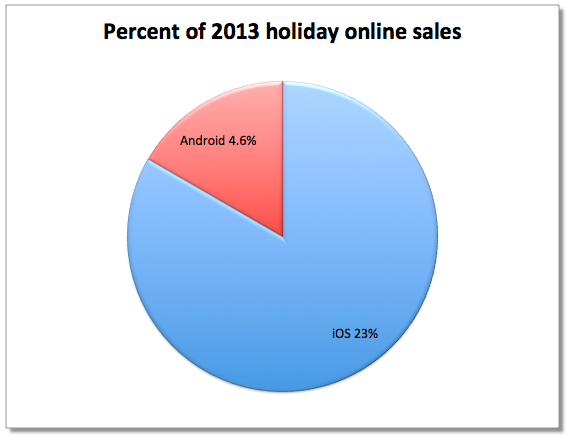 Apple iOS Users Won the Christmas Commerce War Vs. Android Users
