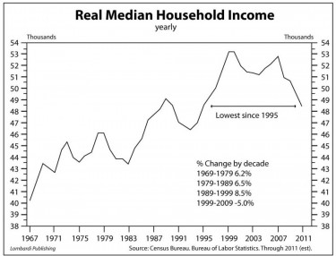 Less money in your pocket - real median household income from Census Bureau figures