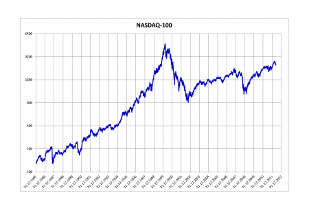 Nasdaq:AAPL in a Slump?