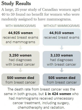 Breast Cancer study results show comparable death rates