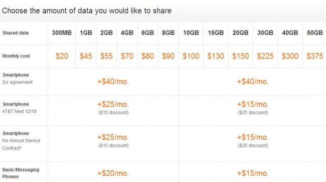 technology, AT&T, mobile share, pricing, discount