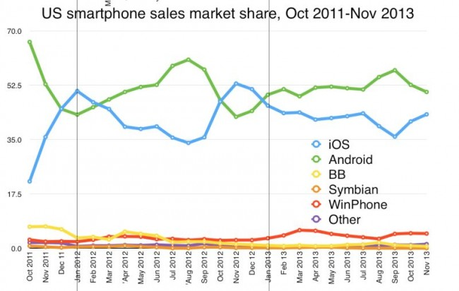 Nokia is Competing With Android