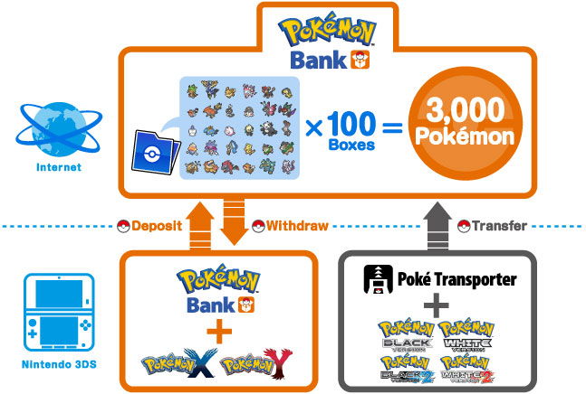 Pokemon Bank and Poke Transfer North America