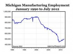 Detroit graph manufacturing