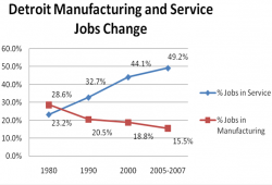 detroit manufacturing service jobs graph