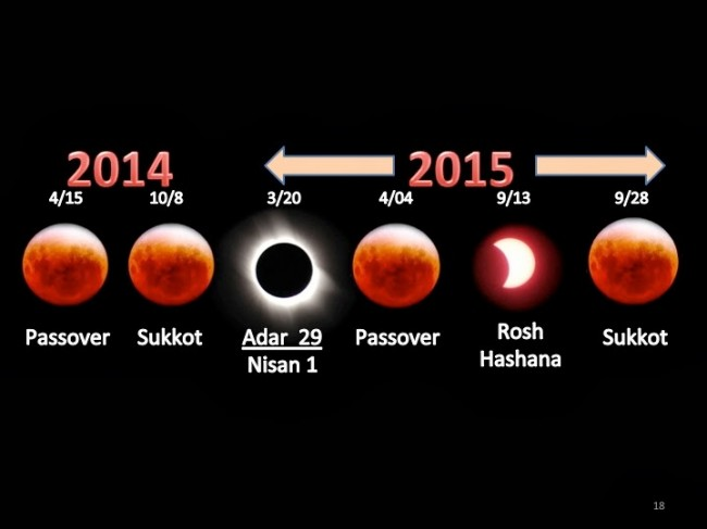 lunar eclipse tetrad coincides with significant religious dates