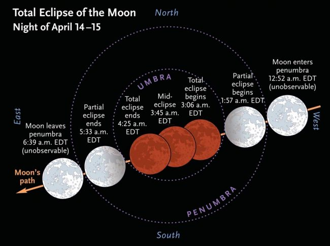 lunar eclipse times for April 2014