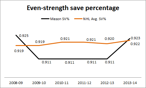 Philadelphia Flyers Steve Mason