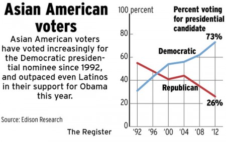 Asian American vote